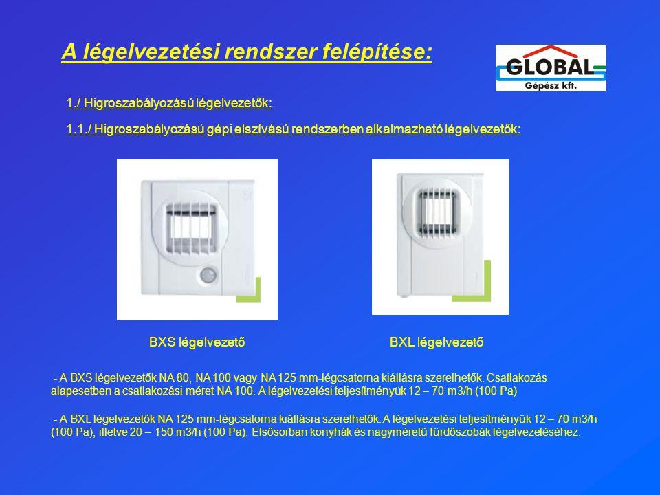 A légelvezetési rendszer felépítése: 1./ Higroszabályozású légelvezetők: 1.1./ Higroszabályozású gépi elszívású rendszerben alkalmazható légelvezetők: BXS légelvezetőBXL légelvezető - A BXS légelvezetők NA 80, NA 100 vagy NA 125 mm-légcsatorna kiállásra szerelhetők.