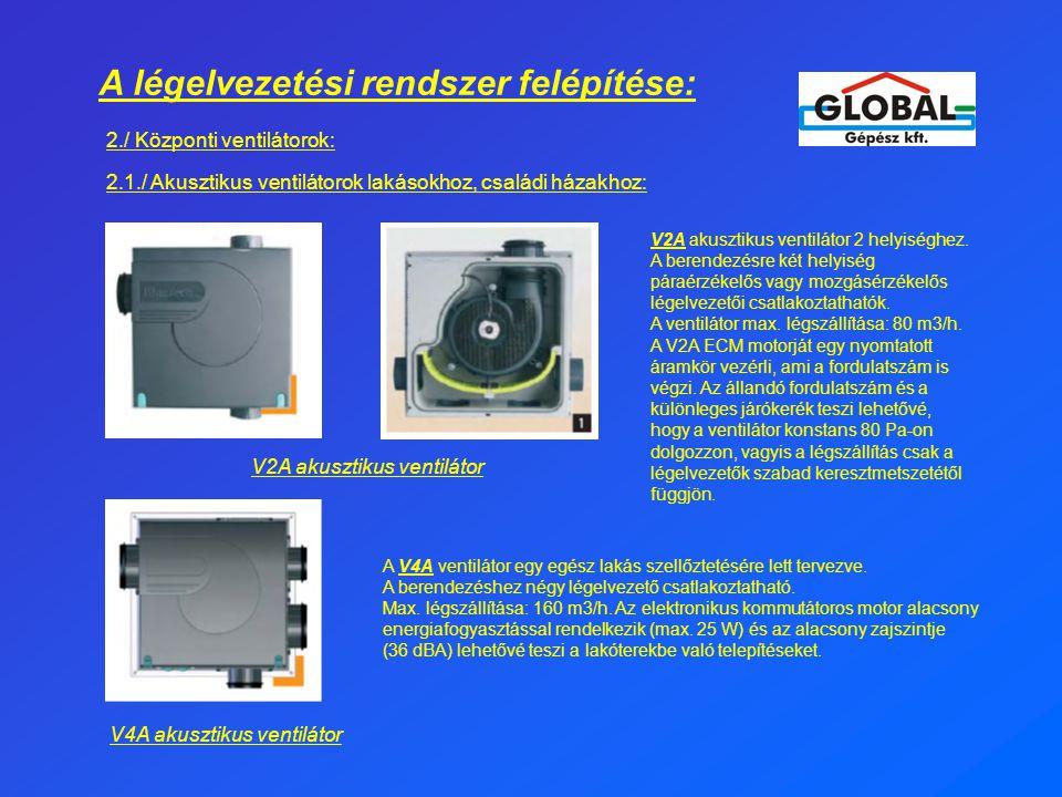 A légelvezetési rendszer felépítése: 2./ Központi ventilátorok: 2.1./ Akusztikus ventilátorok lakásokhoz, családi házakhoz: V2A akusztikus ventilátor 2 helyiséghez.