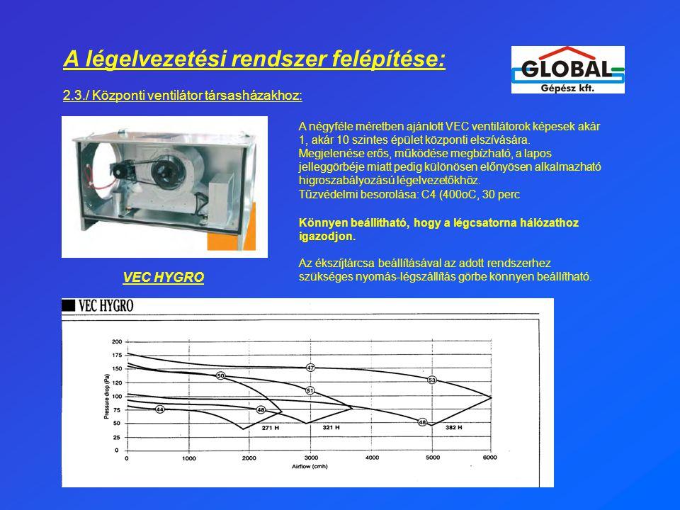 A légelvezetési rendszer felépítése: 2.3./ Központi ventilátor társasházakhoz: A négyféle méretben ajánlott VEC ventilátorok képesek akár 1, akár 10 s