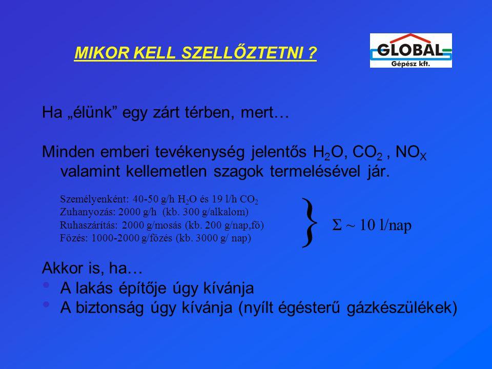 """MIKOR KELL SZELLŐZTETNI ? Ha """"élünk"""" egy zárt térben, mert… Minden emberi tevékenység jelentős H 2 O, CO 2, NO X valamint kellemetlen szagok termelésé"""