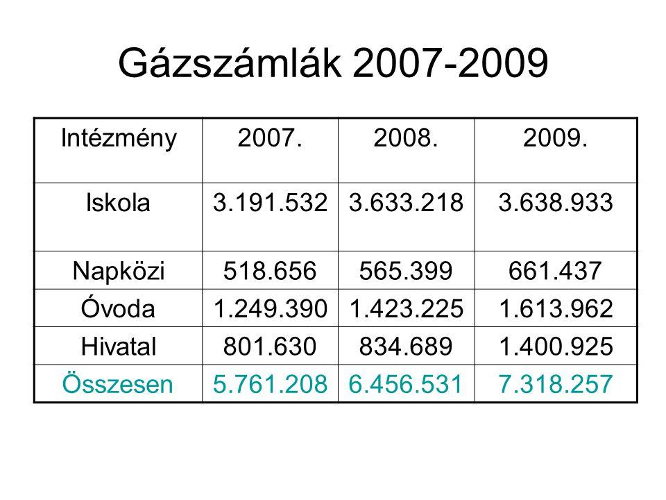 Gázszámlák 2007-2009 Intézmény2007.2008.2009.