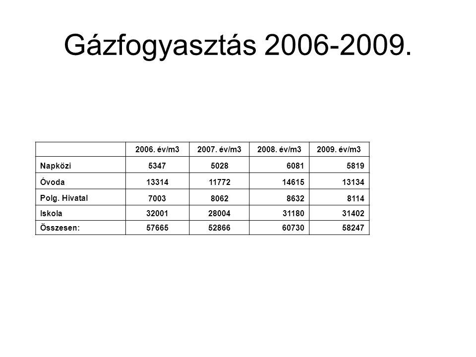 Gázfogyasztás 2006-2009. 2006. év/m32007. év/m32008. év/m32009. év/m3 Napközi 5347502860815819 Óvoda13314117721461513134 Polg. Hivatal 700380628632811