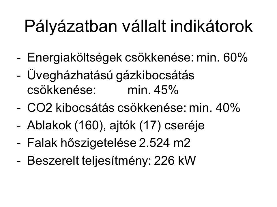 Pályázatban vállalt indikátorok -Energiaköltségek csökkenése: min. 60% -Üvegházhatású gázkibocsátás csökkenése: min. 45% -CO2 kibocsátás csökkenése: m