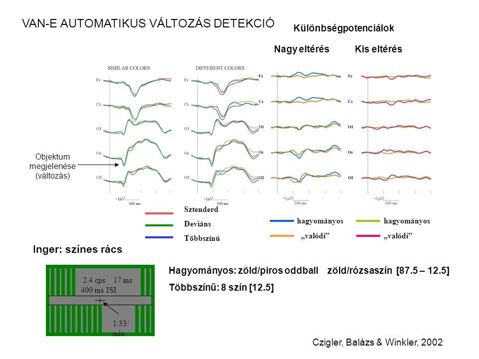 """Különbségpotenciálok Nagy eltérés Kis eltérés hagyományos """"valódi hagyományos """"valódi Czigler, Balázs & Winkler, 2002 Inger: színes rács Sztenderd Deviáns Többszínű 2.4 cps 17 ms 400 ms ISI 1.33/ min Hagyományos: zöld/piros oddball zöld/rózsaszín [87.5 – 12.5] Többszínű: 8 szín [12.5] VAN-E AUTOMATIKUS VÁLTOZÁS DETEKCIÓ Objektum megjelenése (változás)"""