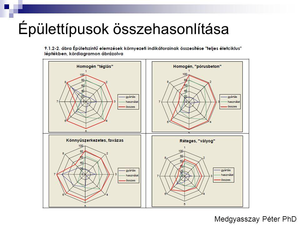 Épülettípusok összehasonlítása Medgyasszay Péter PhD