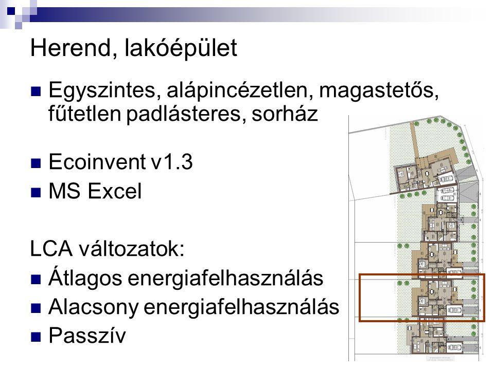 Herend, lakóépület  Egyszintes, alápincézetlen, magastetős, fűtetlen padlásteres, sorház  Ecoinvent v1.3  MS Excel LCA változatok:  Átlagos energiafelhasználás  Alacsony energiafelhasználás  Passzív