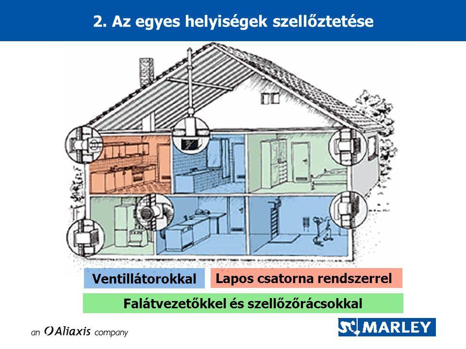 2. Az egyes helyiségek szellőztetése Ventillátorokkal Lapos csatorna rendszerrel Falátvezetőkkel és szellőzőrácsokkal