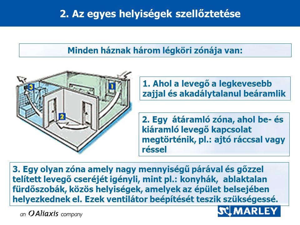2. Az egyes helyiségek szellőztetése Minden háznak három légköri zónája van: 1. Ahol a levegő a legkevesebb zajjal és akadálytalanul beáramlik 2. Egy