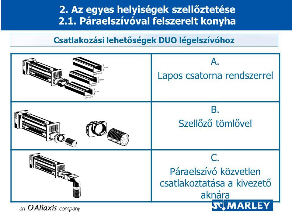 Csatlakozási lehetőségek DUO légelszívóhoz 2. Az egyes helyiségek szellőztetése 2.1. Páraelszívóval felszerelt konyha A. Lapos csatorna rendszerrel B.