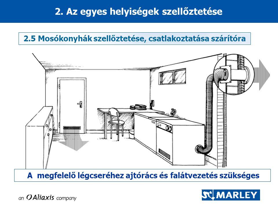2. Az egyes helyiségek szellőztetése A megfelelő légcseréhez ajtórács és falátvezetés szükséges 2.5 Mosókonyhák szellőztetése, csatlakoztatása szárító