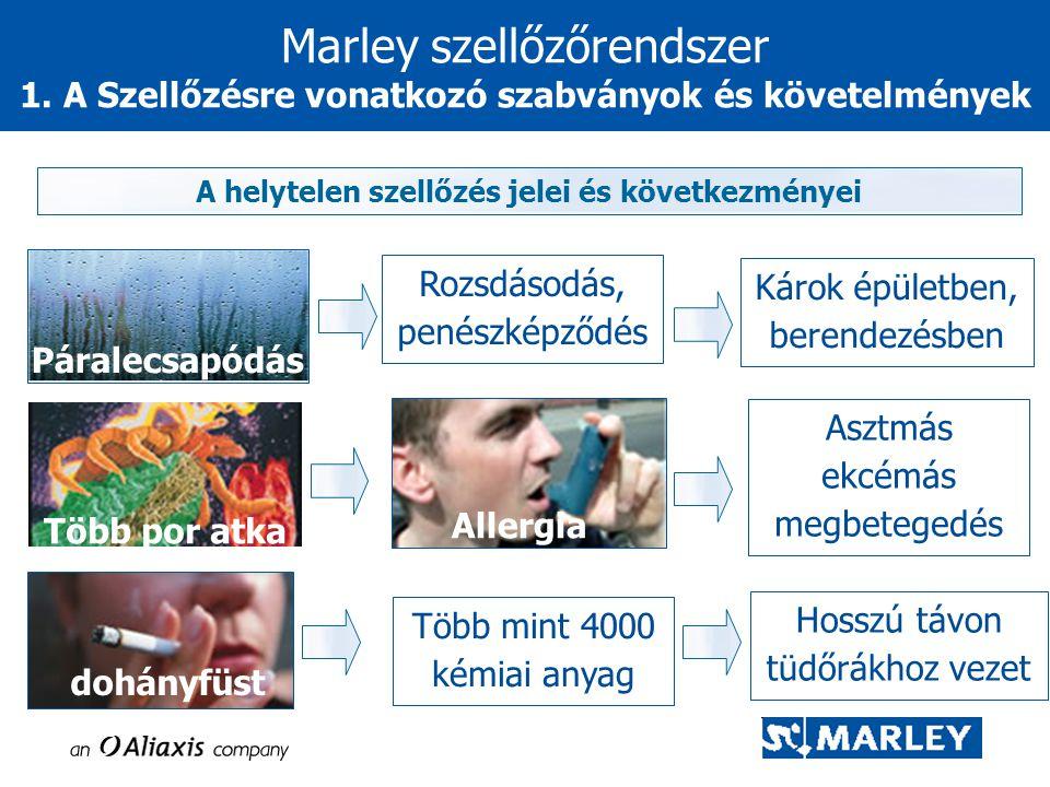 A helytelen szellőzés jelei és következményei Páralecsapódás Károk épületben, berendezésben Asztmás ekcémás megbetegedés Hosszú távon tüdőrákhoz vezet Több por atka Allergia dohányfüst Több mint 4000 kémiai anyag Marley szellőzőrendszer 1.