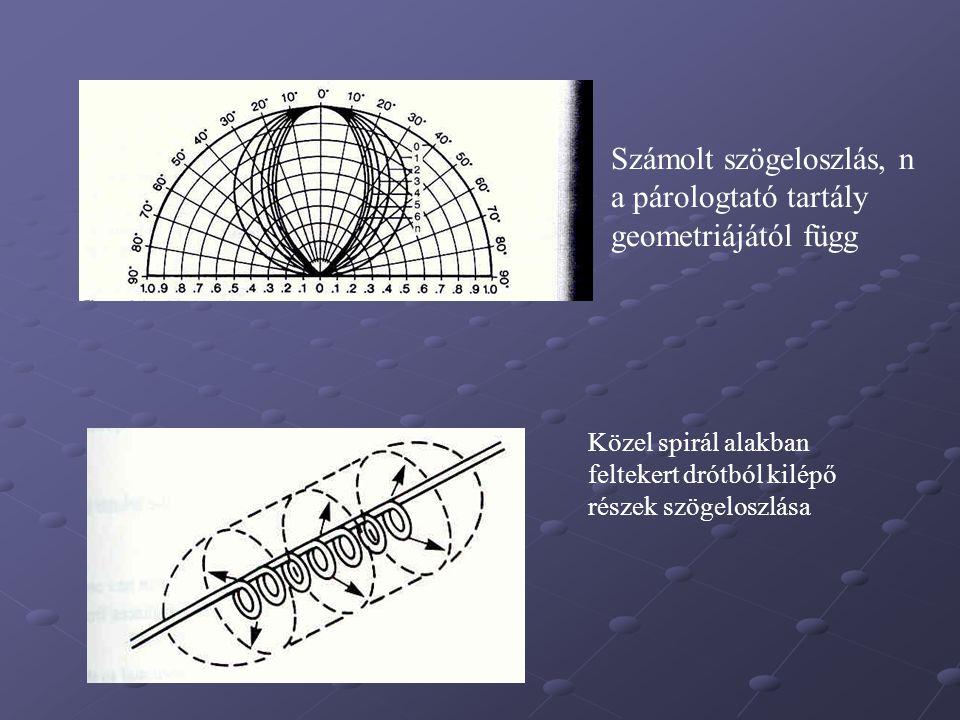 Számolt szögeloszlás, n a párologtató tartály geometriájától függ Közel spirál alakban feltekert drótból kilépő részek szögeloszlása