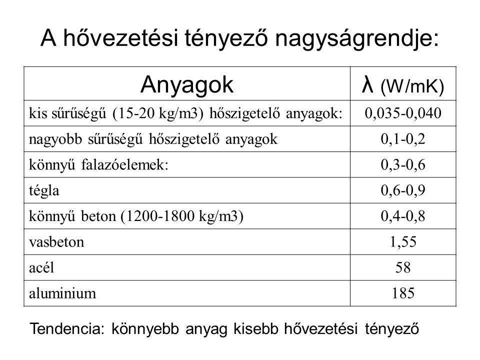 Hőátbocsátási tényező MSZ EN ISO 6946:1999 •Adott (réteges) szerkezetre jellemző számítással meghatározott érték •jele: U (W/m 2 K) •Számítása: 1 U fal = ----------------------------------- [W/m 2 K] 1/α i +d 1 /λ 1 +d 2 /λ 2 +d n /λ n +1/α e α i – fal belső oldali hőátadási tényezője=8 W/m 2 K α e – fal külső oldali hőátadási tényezője=24 W/m 2 K d – szerkezeti réteg vastagsága λ – szerkezeti réteg hővezetési tényezője