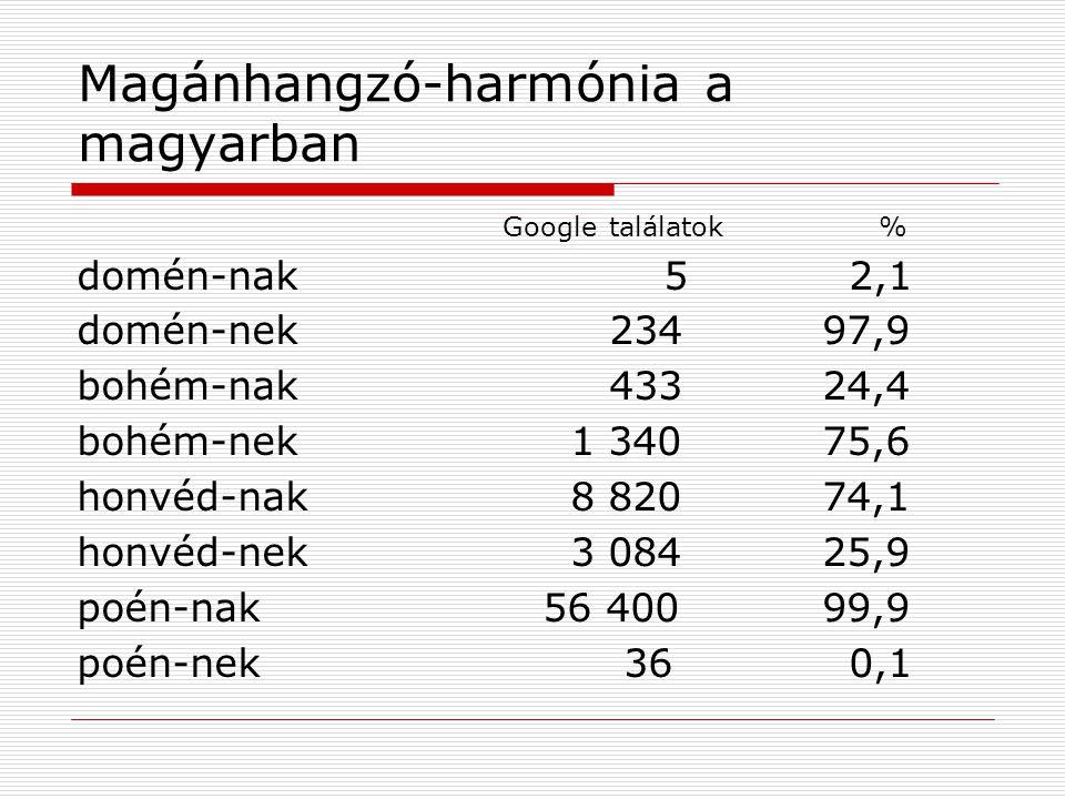 Magánhangzó-harmónia a magyarban Google találatok % domén-nak 5 2,1 domén-nek23497,9 bohém-nak43324,4 bohém-nek 1 34075,6 honvéd-nak 8 82074,1 honvéd-nek 3 08425,9 poén-nak 56 40099,9 poén-nek 36 0,1