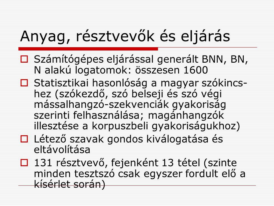 Anyag, résztvevők és eljárás  Számítógépes eljárással generált BNN, BN, N alakú logatomok: összesen 1600  Statisztikai hasonlóság a magyar szókincs- hez (szókezdő, szó belseji és szó végi mássalhangzó-szekvenciák gyakoriság szerinti felhasználása; magánhangzók illesztése a korpuszbeli gyakoriságukhoz)  Létező szavak gondos kiválogatása és eltávolítása  131 résztvevő, fejenként 13 tétel (szinte minden tesztszó csak egyszer fordult elő a kísérlet során)
