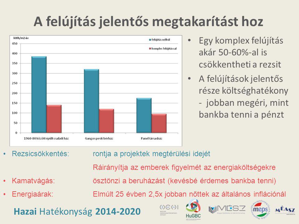 Hazai Hatékonyság 2014-2020 A felújítás jelentős megtakarítást hoz • Egy komplex felújítás akár 50-60%-al is csökkentheti a rezsit • A felújítások jel