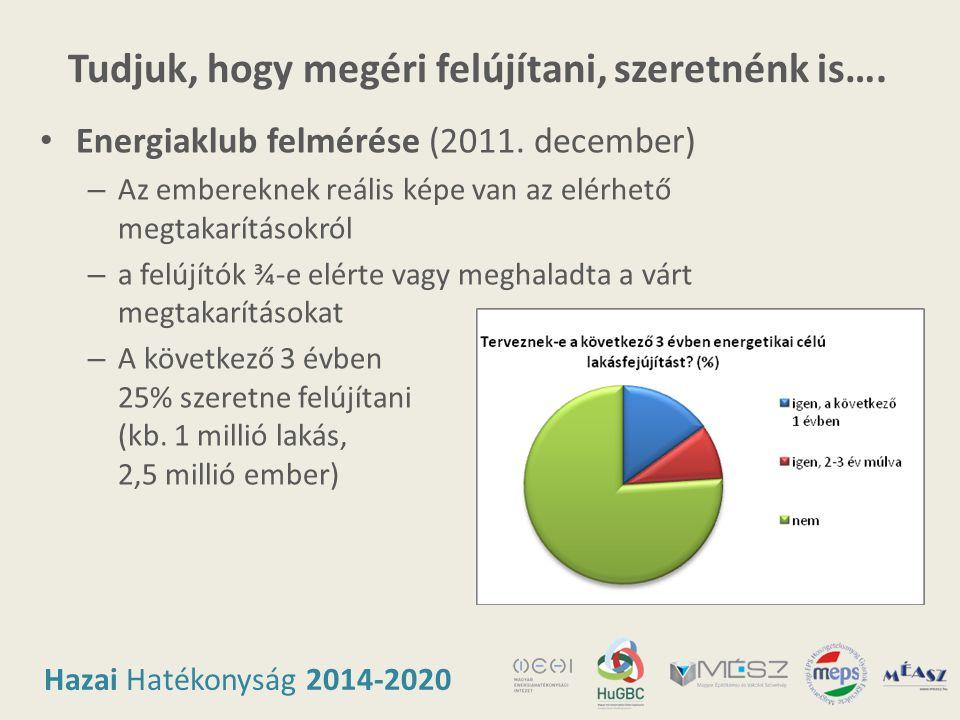Hazai Hatékonyság 2014-2020 Tudjuk, hogy megéri felújítani, szeretnénk is…. • Energiaklub felmérése (2011. december) – Az embereknek reális képe van a