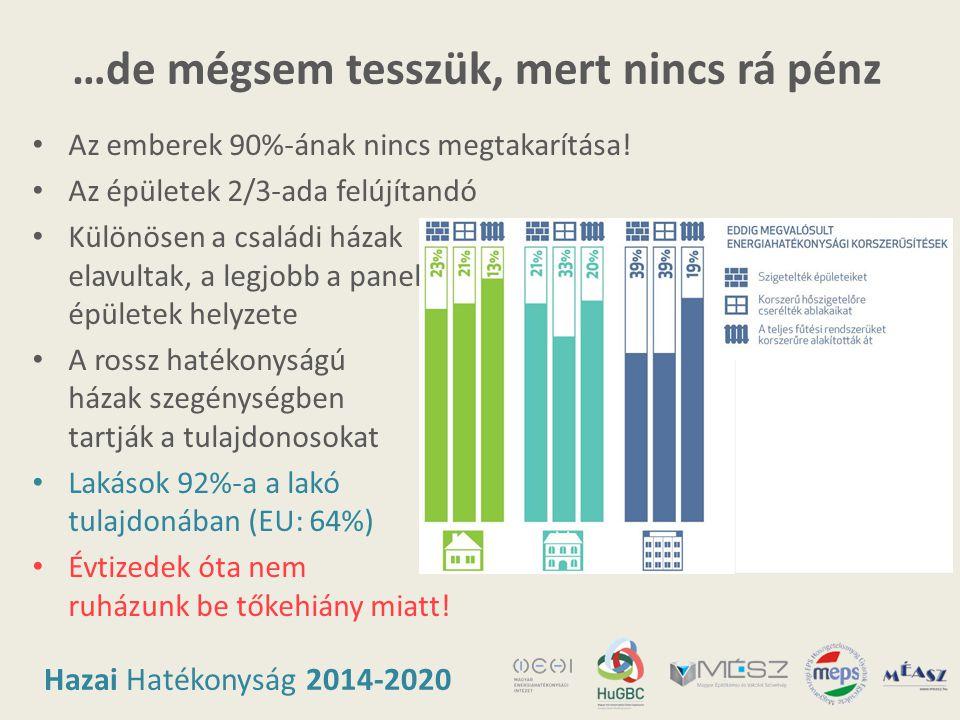 Hazai Hatékonyság 2014-2020 …de mégsem tesszük, mert nincs rá pénz • Az emberek 90%-ának nincs megtakarítása! • Az épületek 2/3-ada felújítandó • Külö