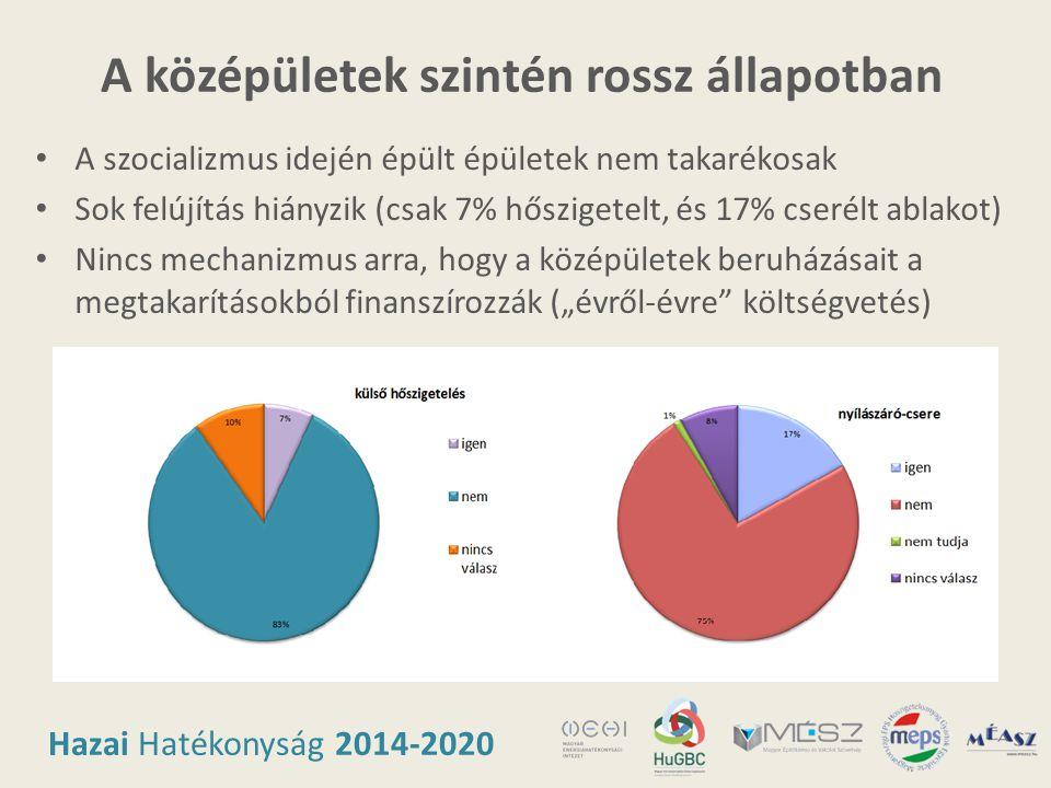 Hazai Hatékonyság 2014-2020 A középületek szintén rossz állapotban • A szocializmus idején épült épületek nem takarékosak • Sok felújítás hiányzik (cs
