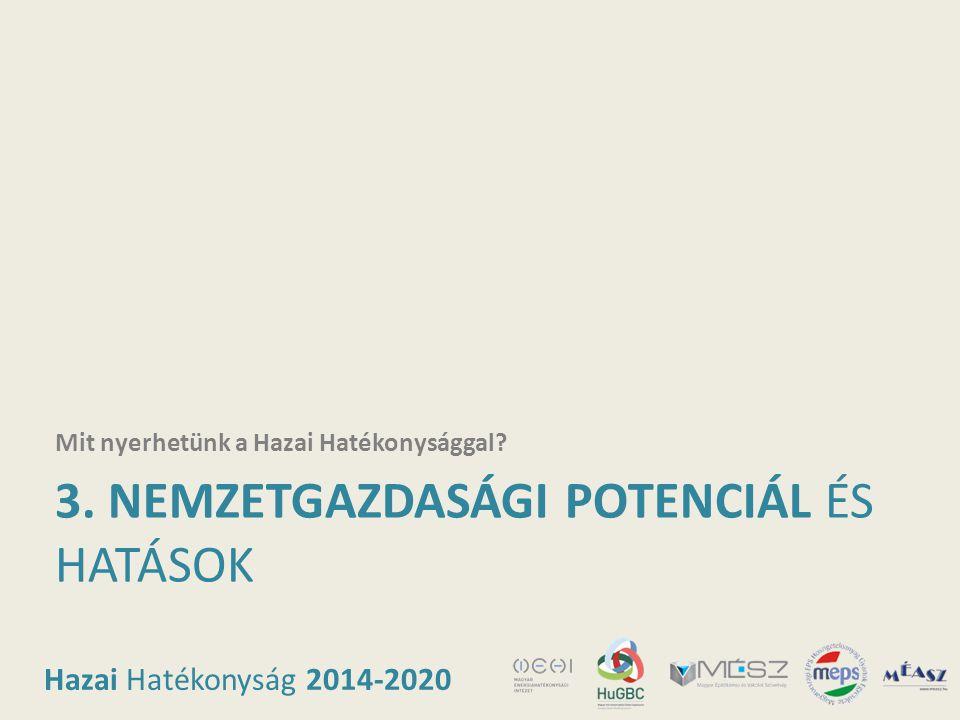 Hazai Hatékonyság 2014-2020 3. NEMZETGAZDASÁGI POTENCIÁL ÉS HATÁSOK Mit nyerhetünk a Hazai Hatékonysággal?