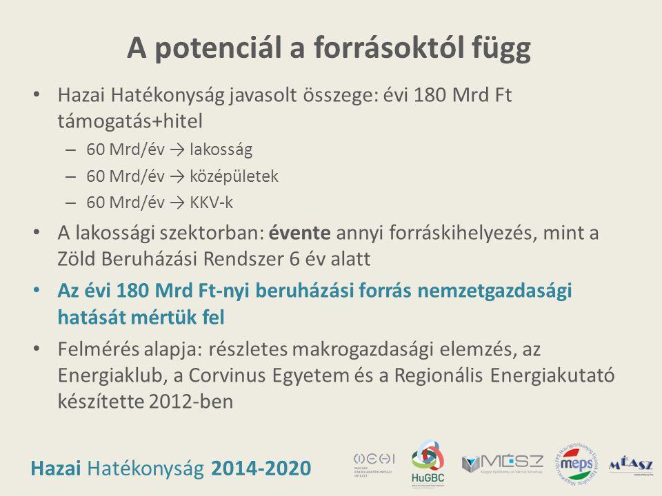 Hazai Hatékonyság 2014-2020 A potenciál a forrásoktól függ • Hazai Hatékonyság javasolt összege: évi 180 Mrd Ft támogatás+hitel – 60 Mrd/év → lakosság