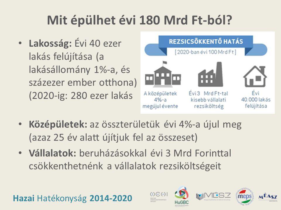 Hazai Hatékonyság 2014-2020 Mit épülhet évi 180 Mrd Ft-ból? • Lakosság: Évi 40 ezer lakás felújítása (a lakásállomány 1%-a, és százezer ember otthona)