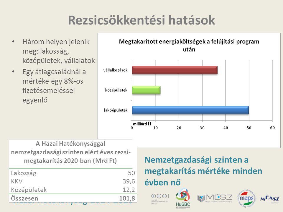 Hazai Hatékonyság 2014-2020 Rezsicsökkentési hatások A Hazai Hatékonysággal nemzetgazdasági szinten elért éves rezsi- megtakarítás 2020-ban (Mrd Ft) L