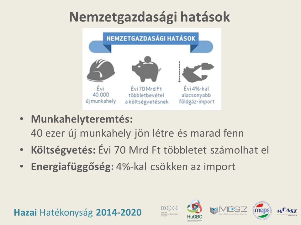 Hazai Hatékonyság 2014-2020 Nemzetgazdasági hatások • Munkahelyteremtés: 40 ezer új munkahely jön létre és marad fenn • Költségvetés: Évi 70 Mrd Ft tö
