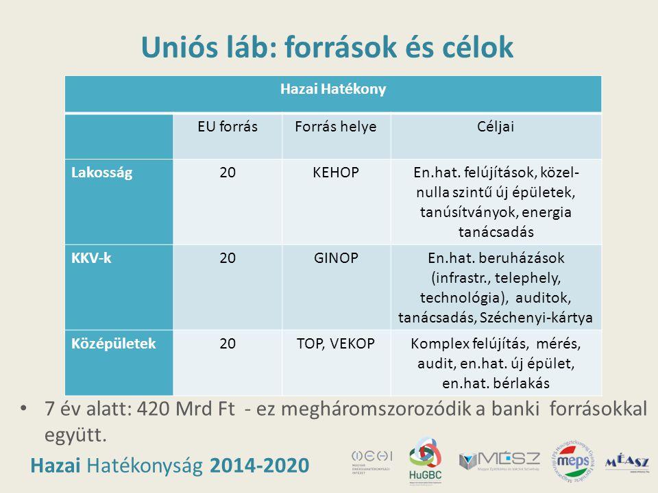 Hazai Hatékonyság 2014-2020 Uniós láb: források és célok Hazai Hatékony EU forrásForrás helyeCéljai Lakosság20KEHOPEn.hat. felújítások, közel- nulla s