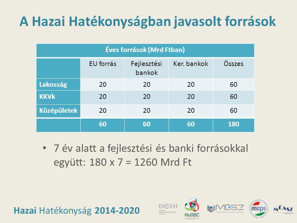 Hazai Hatékonyság 2014-2020 A Hazai Hatékonyságban javasolt források Éves források (Mrd Ftban) EU forrásFejlesztési bankok Ker. bankokÖsszes Lakosság2