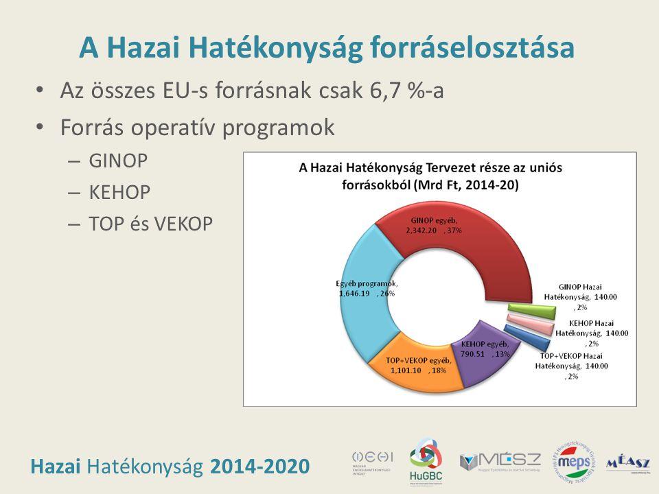 Hazai Hatékonyság 2014-2020 A Hazai Hatékonyság forráselosztása • Az összes EU-s forrásnak csak 6,7 %-a • Forrás operatív programok – GINOP – KEHOP –