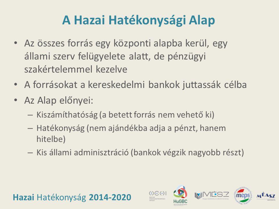 Hazai Hatékonyság 2014-2020 A Hazai Hatékonysági Alap • Az összes forrás egy központi alapba kerül, egy állami szerv felügyelete alatt, de pénzügyi sz