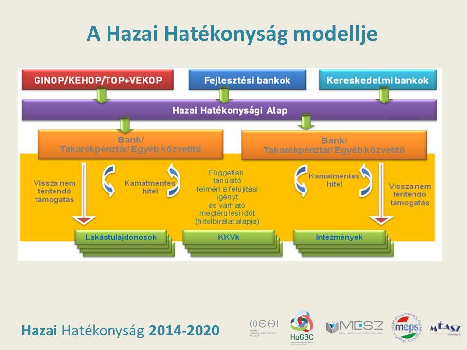Hazai Hatékonyság 2014-2020 A Hazai Hatékonyság modellje