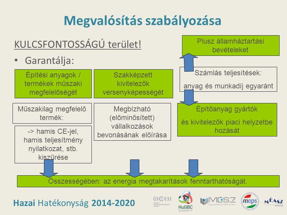 Hazai Hatékonyság 2014-2020 Megvalósítás szabályozása KULCSFONTOSSÁGÚ terület! • Garantálja: Építési anyagok / termékek műszaki megfelelőségét Összess