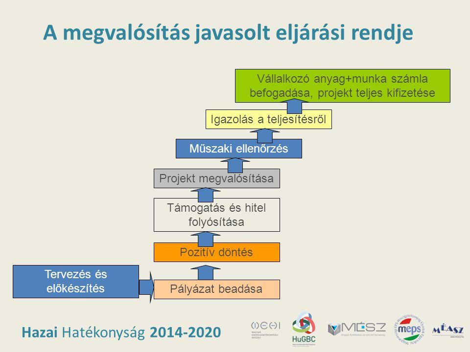 Hazai Hatékonyság 2014-2020 A megvalósítás javasolt eljárási rendje Tervezés és előkészítés Pályázat beadása Pozitív döntés Támogatás és hitel folyósí
