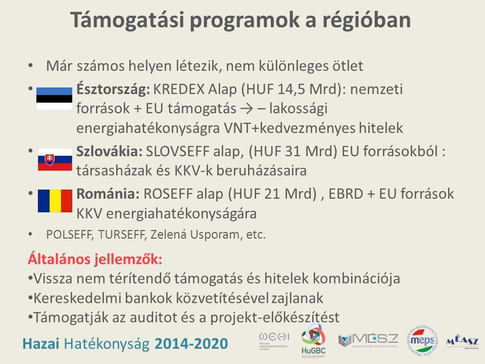 Hazai Hatékonyság 2014-2020 Támogatási programok a régióban • Már számos helyen létezik, nem különleges ötlet • Észtország: KREDEX Alap (HUF 14,5 Mrd)