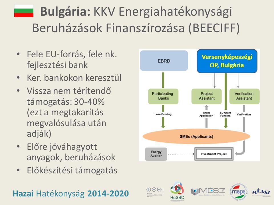 Hazai Hatékonyság 2014-2020 Bulgária: KKV Energiahatékonysági Beruházások Finanszírozása (BEECIFF) • Fele EU-forrás, fele nk. fejlesztési bank • Ker.