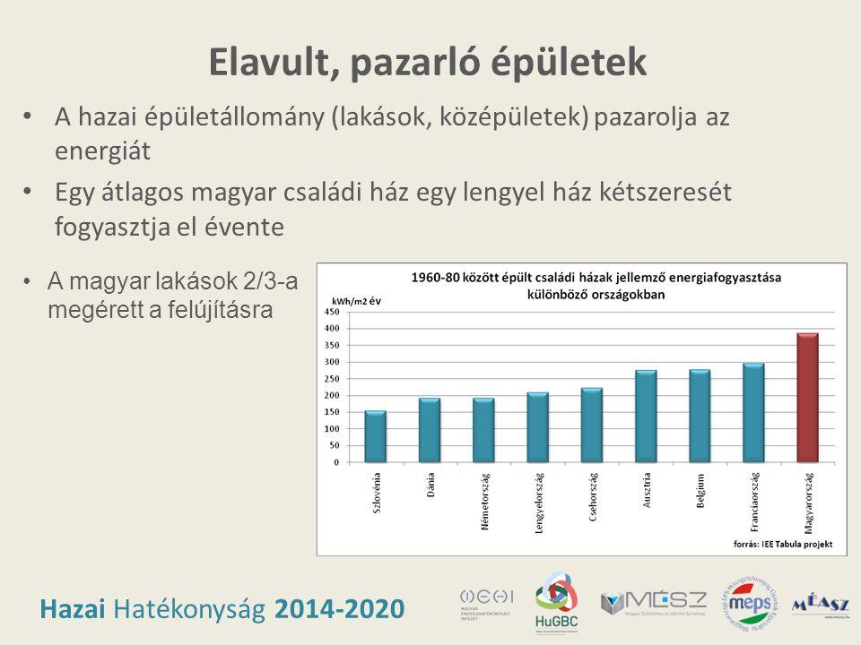 Hazai Hatékonyság 2014-2020 Elavult, pazarló épületek • A hazai épületállomány (lakások, középületek) pazarolja az energiát • Egy átlagos magyar csalá