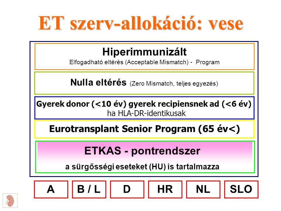 ET szerv-allokáció: vese Hiperimmunizált Elfogadható eltérés (Acceptable Mismatch) - Program Nulla eltérés (Zero Mismatch, teljes egyezés) ETKAS - pon