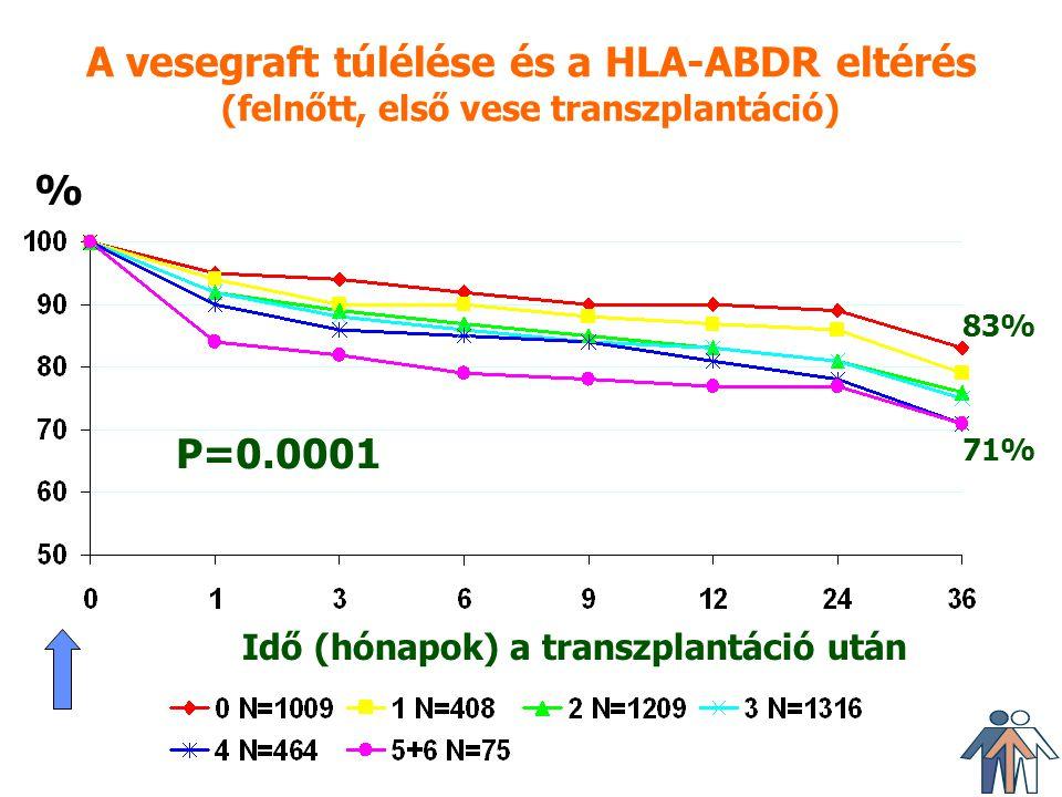 A vesegraft túlélése és a HLA-ABDR eltérés (felnőtt, első vese transzplantáció) Idő (hónapok) a transzplantáció után P=0.0001 % 83% 71%