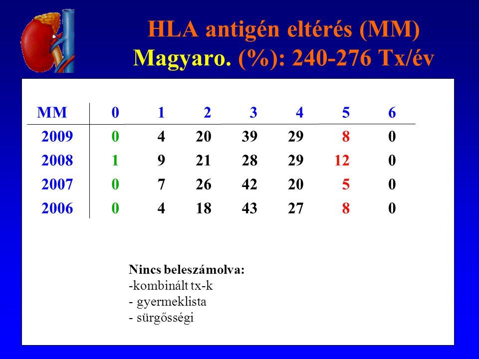 HLA antigén eltérés (MM) Magyaro. (%): 240-276 Tx/év MM0123456 20090420392980 200819212829120 20070726422050 20060418432780 Nincs beleszámolva: -kombi