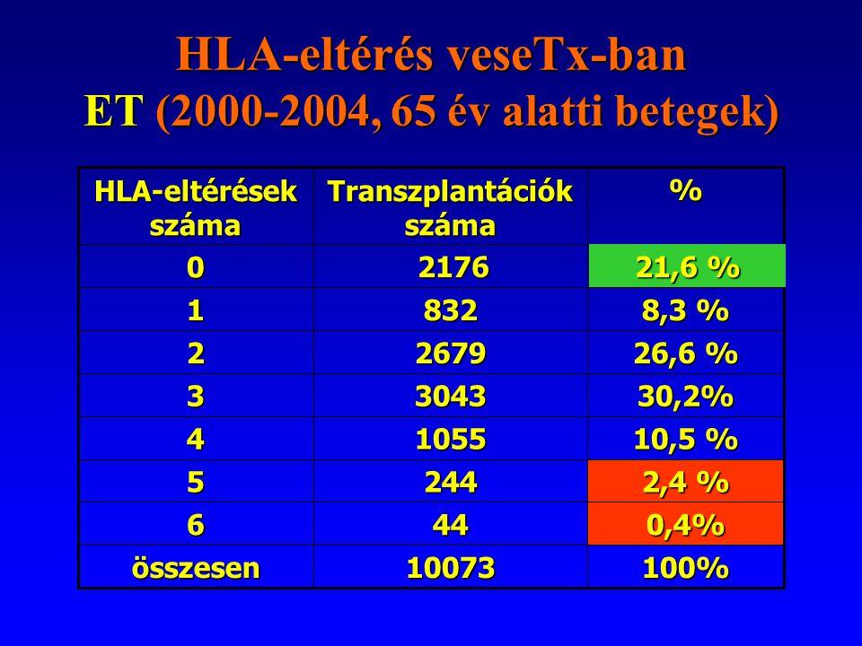 100%10073összesen 0,4%446 2,4 % 2445 10,5 % 10554 30,2%30433 26,6 % 26792 8321 2176 0 % Transzplantációk száma HLA-eltérések száma HLA-eltérés veseTx-