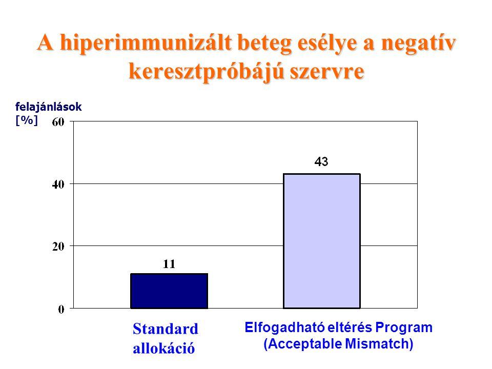 A hiperimmunizált beteg esélye a negatív keresztpróbájú szervre felajánlások [%] Standard allokáció Elfogadható eltérés Program (Acceptable Mismatch)