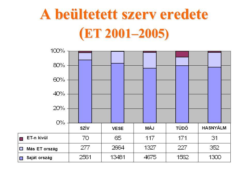 A beültetett szerv eredete ( ET 2001–2005) ET-n kívül Más ET ország SZÍV Saját ország VESE MÁJ TÜDŐ HASNYÁLM