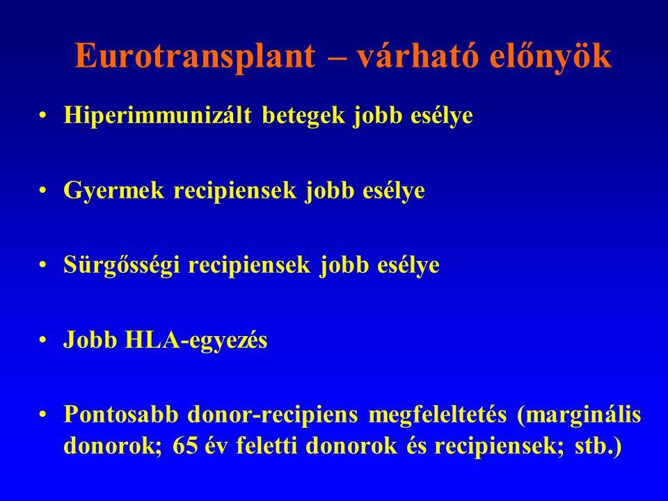 Eurotransplant – várható előnyök •Hiperimmunizált betegek jobb esélye •Gyermek recipiensek jobb esélye •Sürgősségi recipiensek jobb esélye •Jobb HLA-e