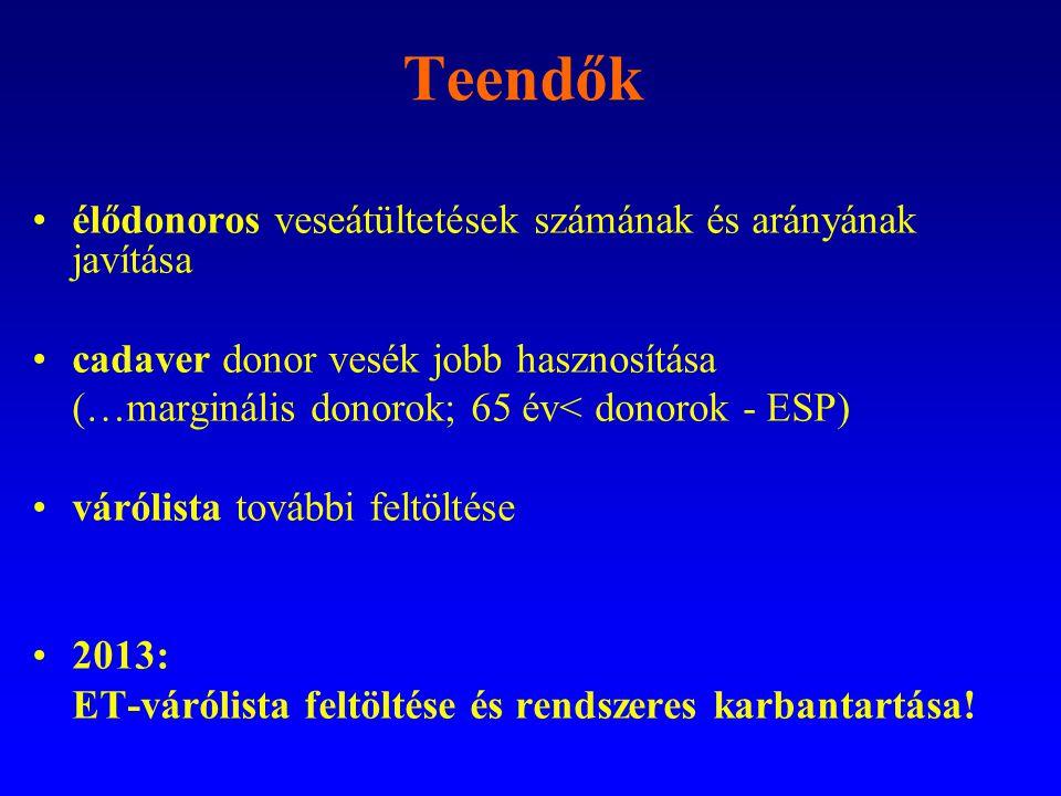Teendők •élődonoros veseátültetések számának és arányának javítása •cadaver donor vesék jobb hasznosítása (…marginális donorok; 65 év< donorok - ESP)