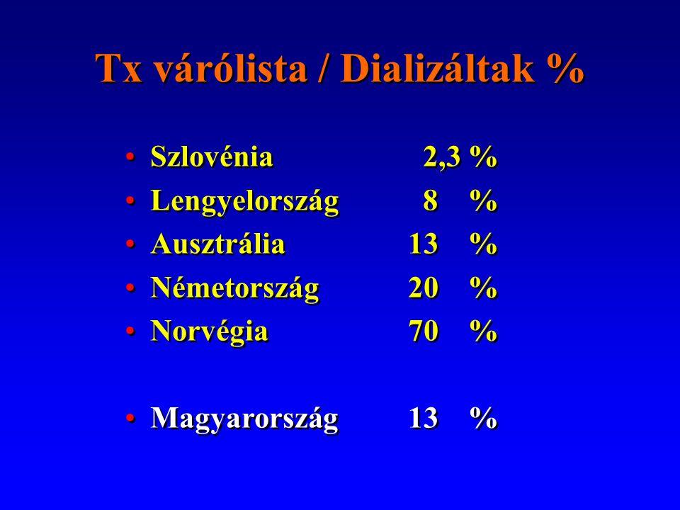 100%10073összesen 0,4%446 2,4 % 2445 10,5 % 10554 30,2%30433 26,6 % 26792 8321 2176 0 % Transzplantációk száma HLA-eltérések száma HLA-eltérés veseTx-ban ET (2000-2004, 65 év alatti betegek) 21,6 % 8,3 %