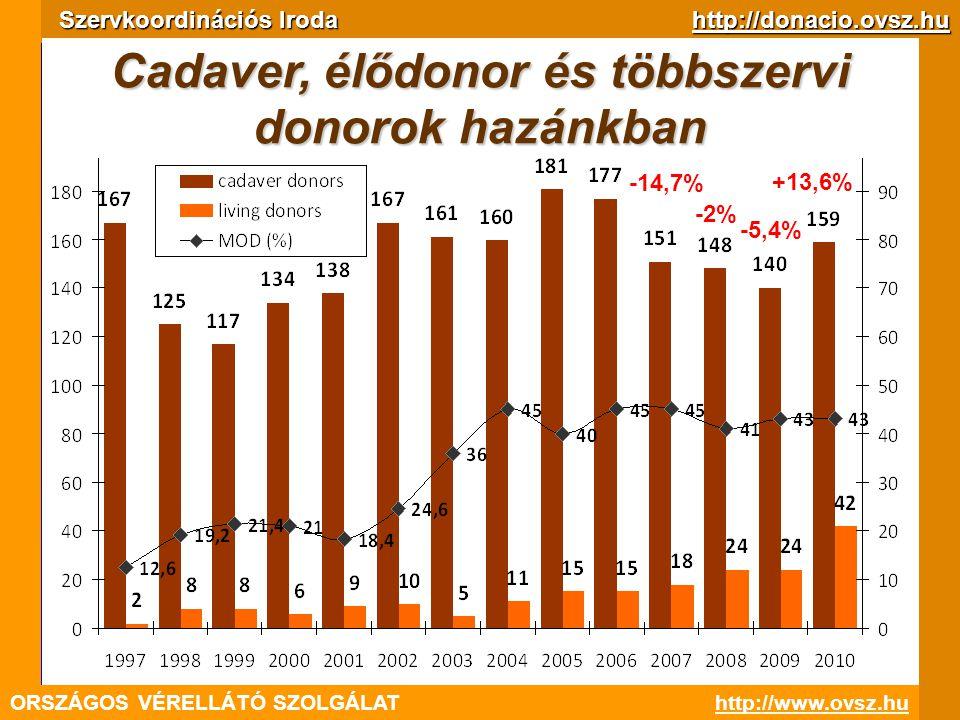 % ORSZÁGOS VÉRELLÁTÓ SZOLGÁLAThttp://www.ovsz.hu Szervkoordinációs Iroda http://donacio.ovsz.hu -14,7% -2% -5,4% +13,6% Cadaver, élődonor és többszerv