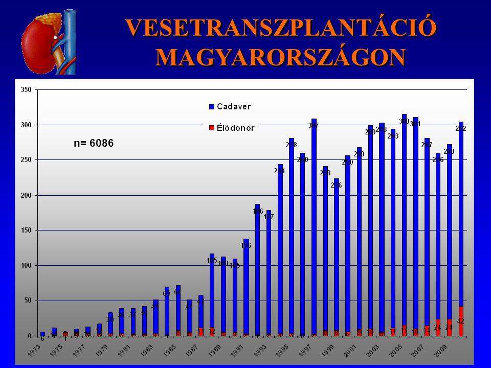 n= 6086 VESETRANSZPLANTÁCIÓ MAGYARORSZÁGON