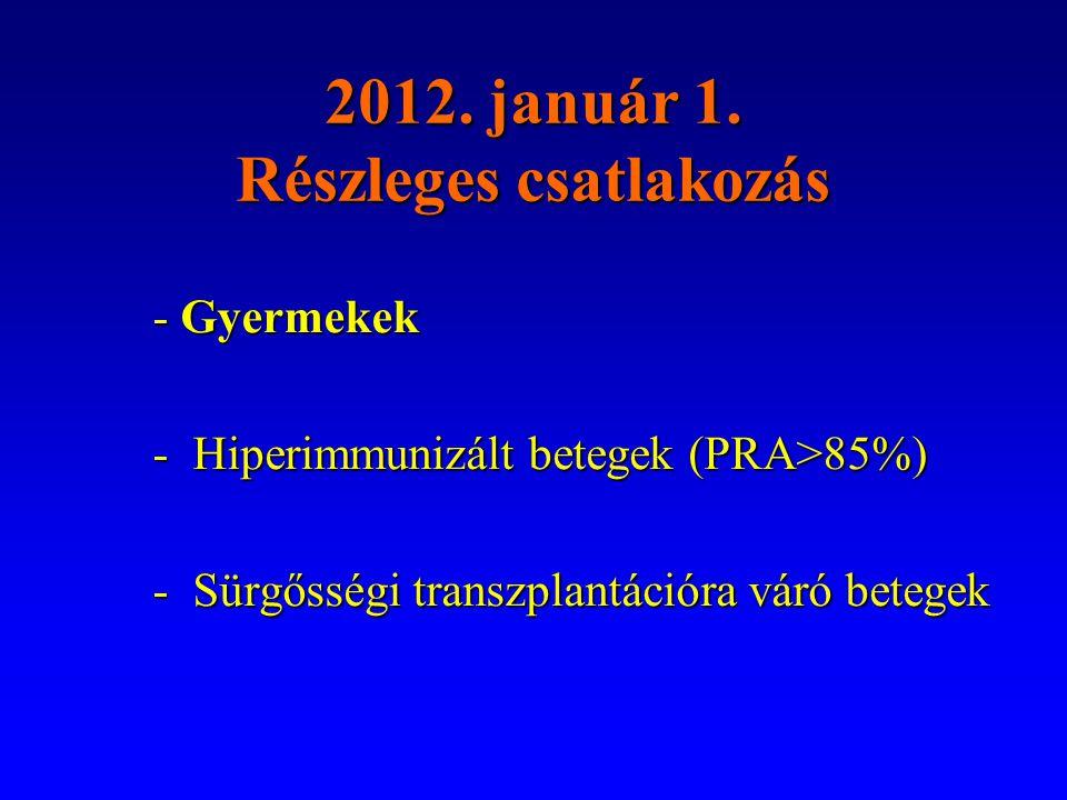 2012. január 1. Részleges csatlakozás - Gyermekek -Hiperimmunizált betegek (PRA>85%) -Sürgősségi transzplantációra váró betegek